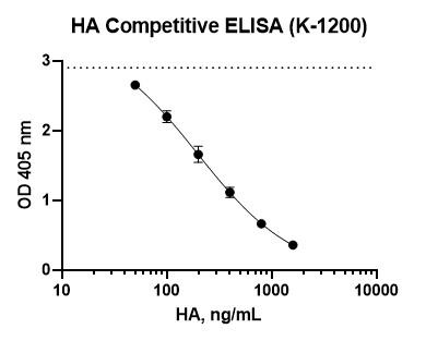 Hyaluronic Acid Competitive ELISA, Hyaluronan Competitive ELISA