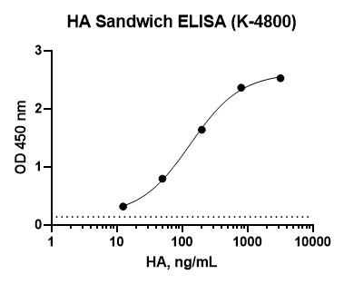 Hyaluronic Acid Sandwich Assay, Hyaluronan Sandwich Assay