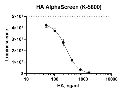 Hyaluronic Acid Assay, Hyaluronan Assay